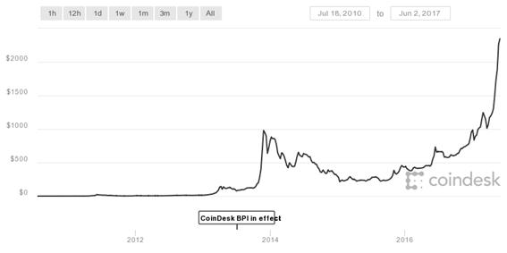 bpi bitcoin