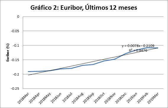 2019_euribor12