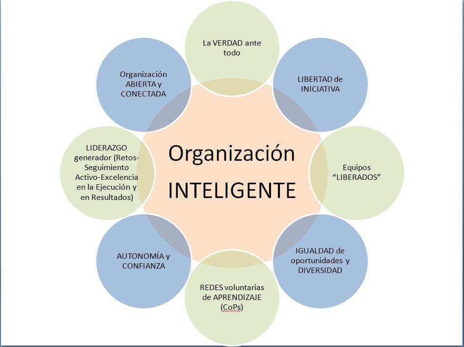 Innovaci n y organizaciones inteligentes innovaci n en for Organizacion de un vivero