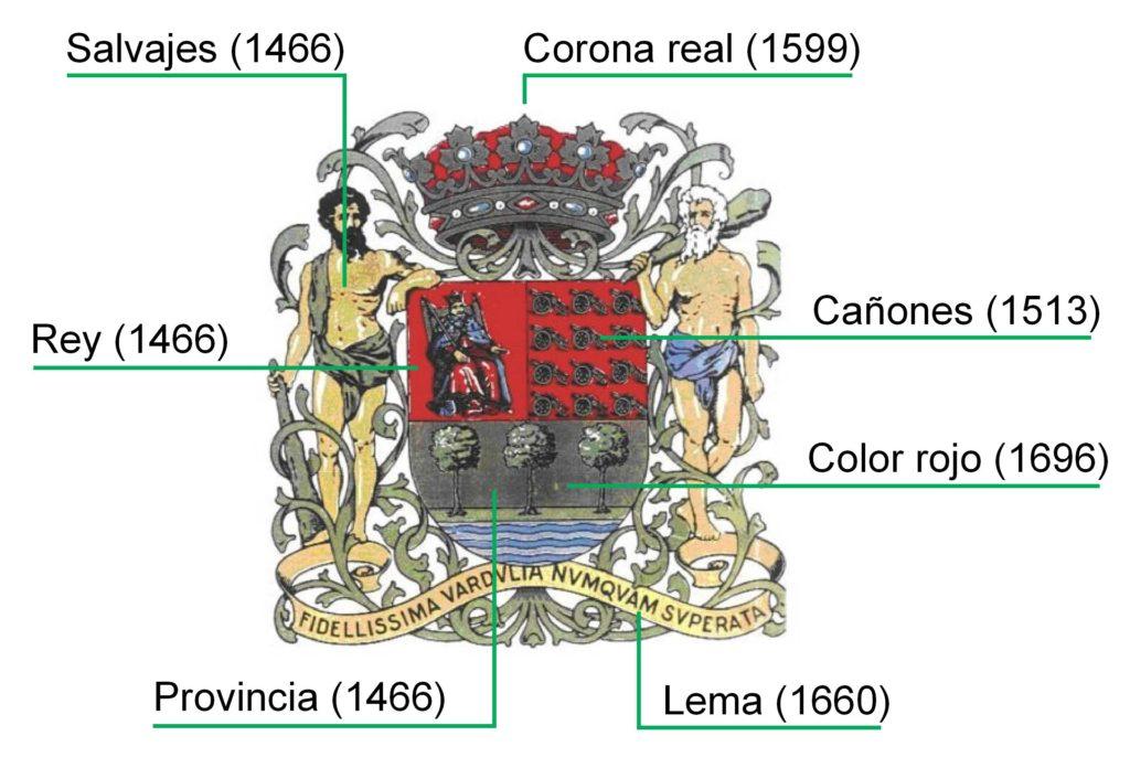 Cronología del escudo de Guipúzcoa